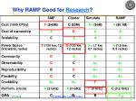 why ramp good for research
