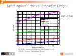 mean square error vs prediction length