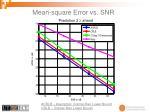 mean square error vs snr