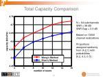 total capacity comparison