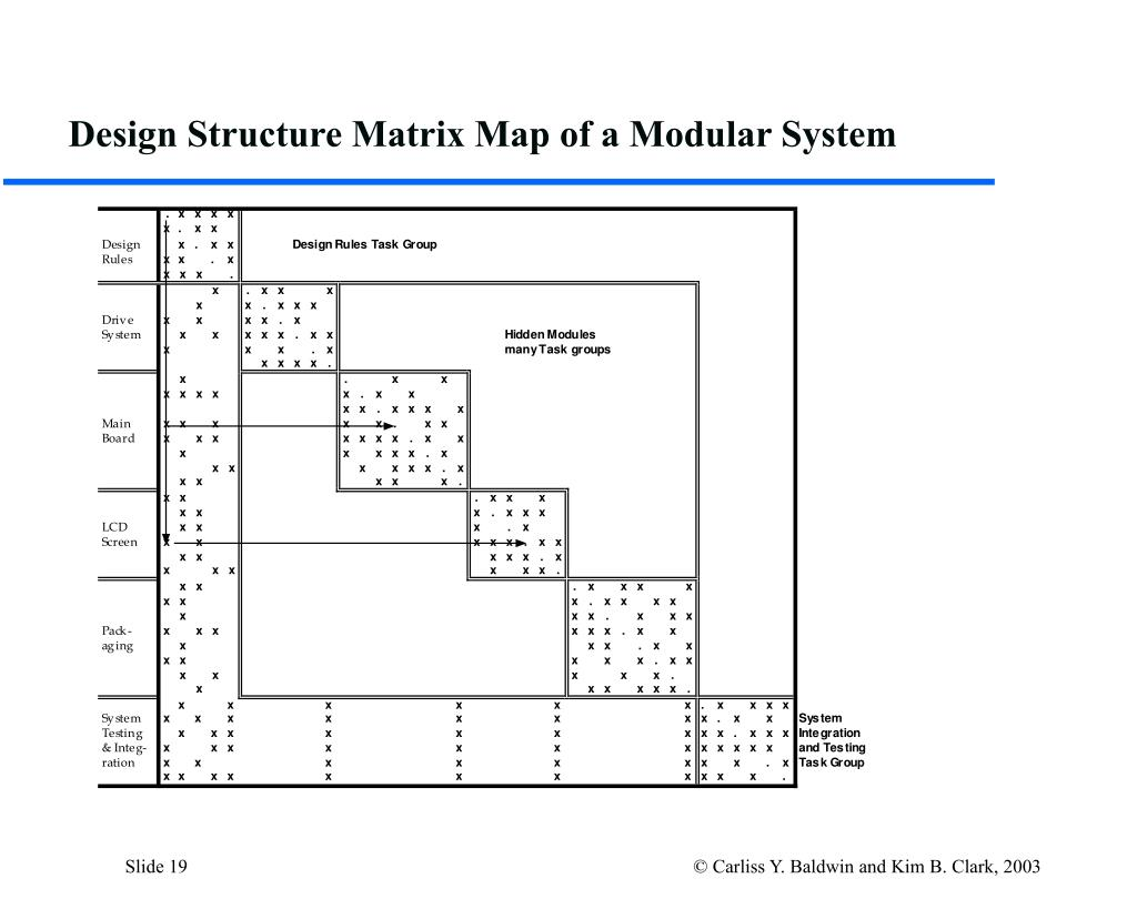 Design Structure Matrix Map of a Modular System