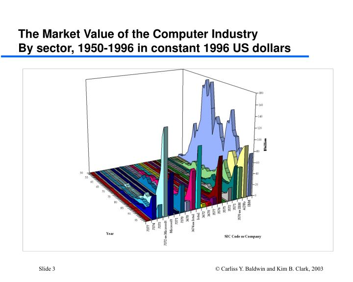 The market value of the computer industry by sector 1950 1996 in constant 1996 us dollars