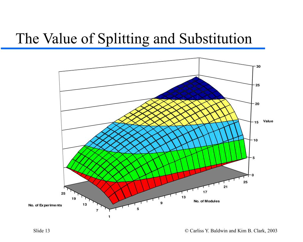The Value of Splitting and Substitution