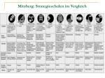 mitzberg strategieschulen im vergleich
