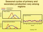 seasonal cycles of primary and secondary production vary among regions