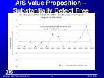 ais value proposition substantially defect free