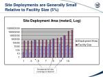site deployments are generally small relative to facility size 5
