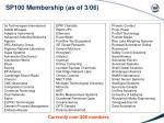 sp100 membership as of 3 06