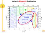 inelastic magnetic scattering