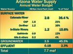 arizona water supply annual water budget