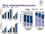 rysy urbaniza n ho procesu31