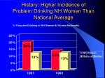 history higher incidence of problem drinking nh women than national average