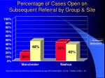 percentage of cases open on subsequent referral by group site