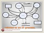 related to an it process
