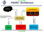 tggrs architecture