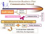 bioterrorism readiness plan communication network