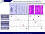 mecanismos para la conservaci n de la biodiversidad mixtos