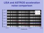 lisa and astrod acceleration noise comparison