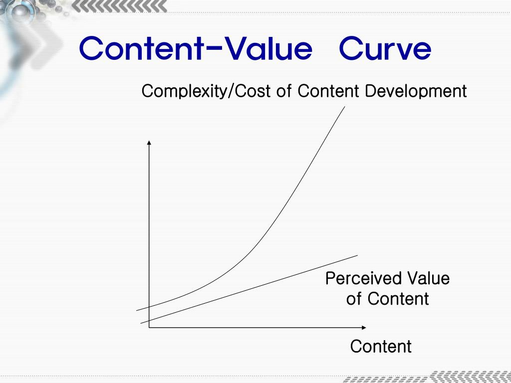Content-Value  Curve