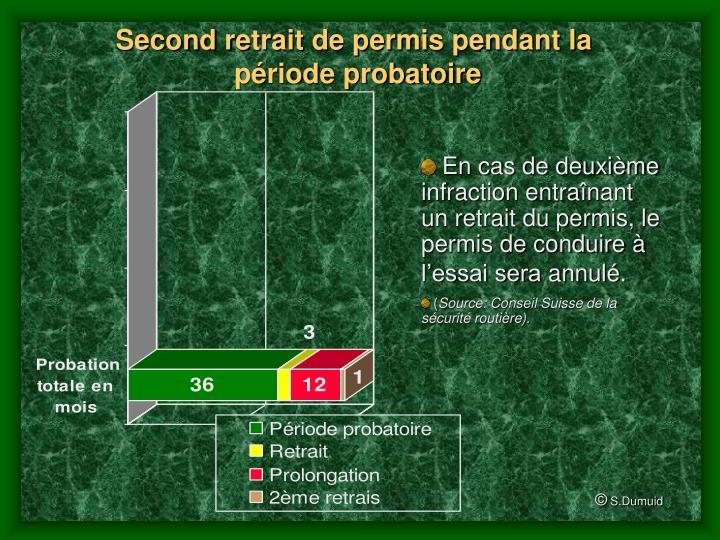 ppt retrait de permis pendant la p riode probatoire powerpoint presentation id 535687. Black Bedroom Furniture Sets. Home Design Ideas