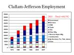 clallam jefferson employment