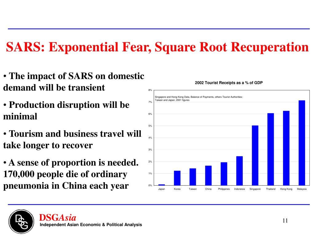 SARS: Exponential Fear, Square Root Recuperation