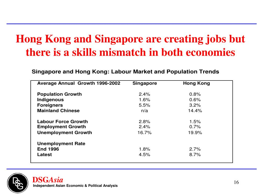Hong Kong and Singapore are creating jobs but there is a skills mismatch in both economies