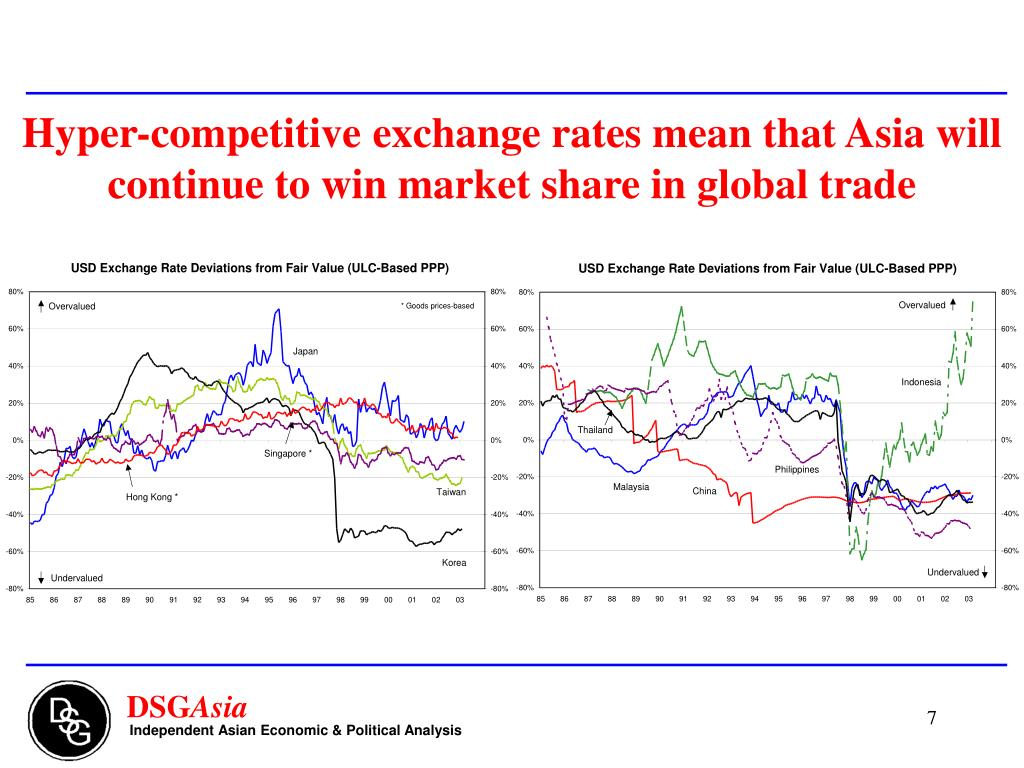 Hyper-competitive exchange rates mean that Asia will continue to win market share in global trade