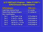 57 5067 a 2 engines table 57 5067 1 epa emission requirements