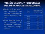 visi n global y tendencias del mercado internacional