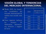 visi n global y tendencias del mercado internacional