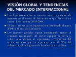 visi n global y tendencias del mercado internacional6