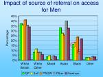 impact of source of referral on access for men