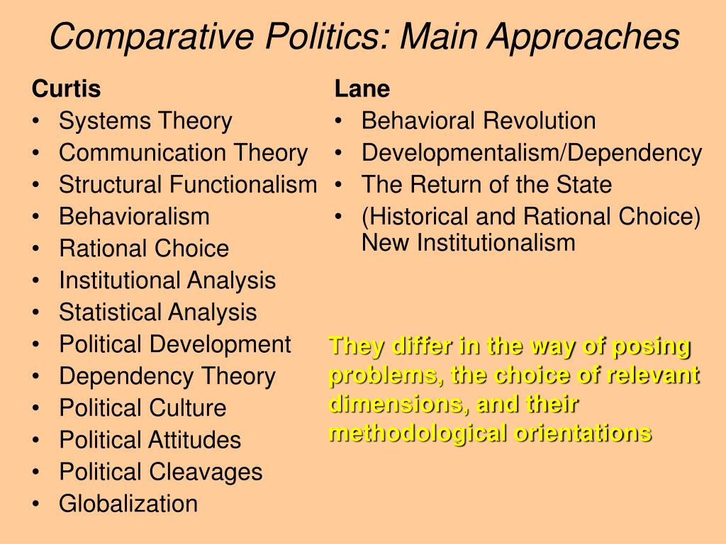 comparative politics main approaches l.