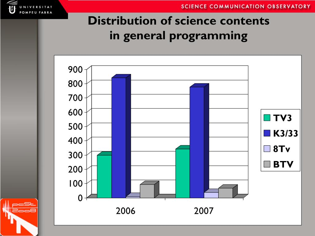Distribution of science contents