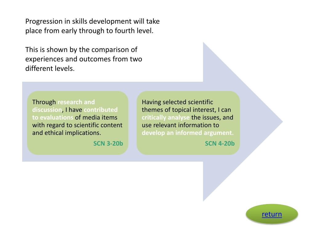 Progression in skills development will take place from early through to fourth level.