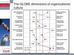 the globe dimensions of organizational culture
