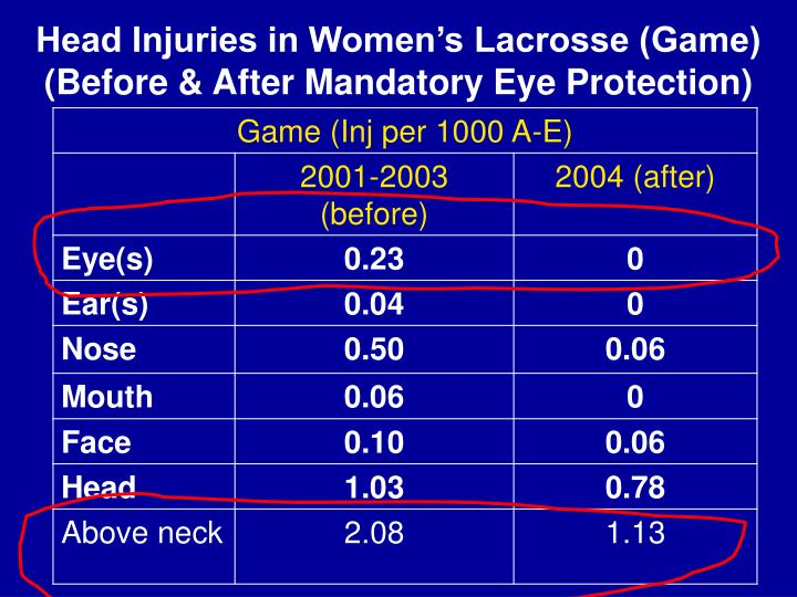 Head Injuries in Women's Lacrosse (Game) (Before & After Mandatory Eye Protection)