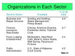 organizations in each sector6