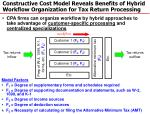 constructive cost model reveals benefits of hybrid workflow organization for tax return processing
