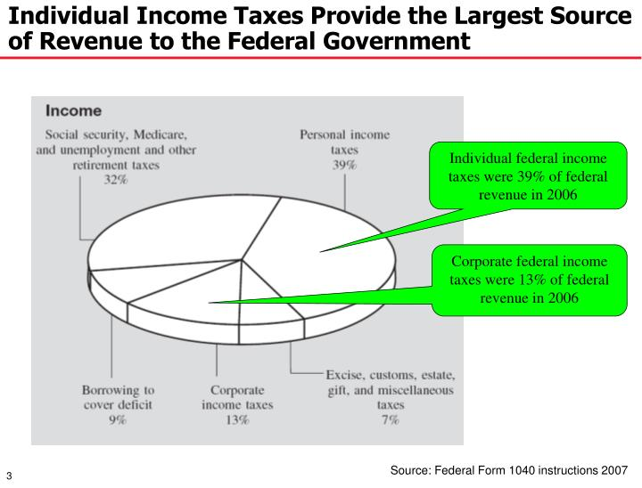 Ppt Constructive Cost Models For Evaluating Financial Tax Return
