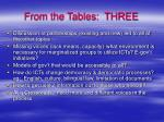 from the tables three12