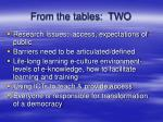 from the tables two