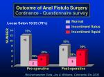 outcome of anal fistula surgery continence questionnaire survey