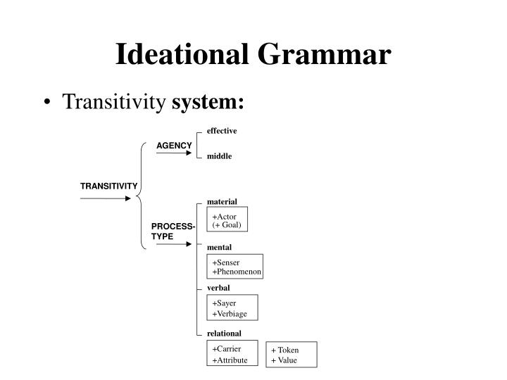 Ideational grammar3