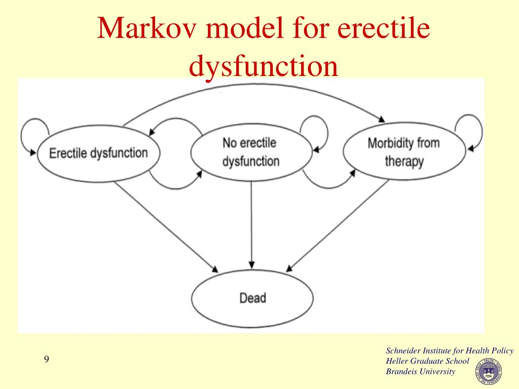 Markov model for erectile dysfunction