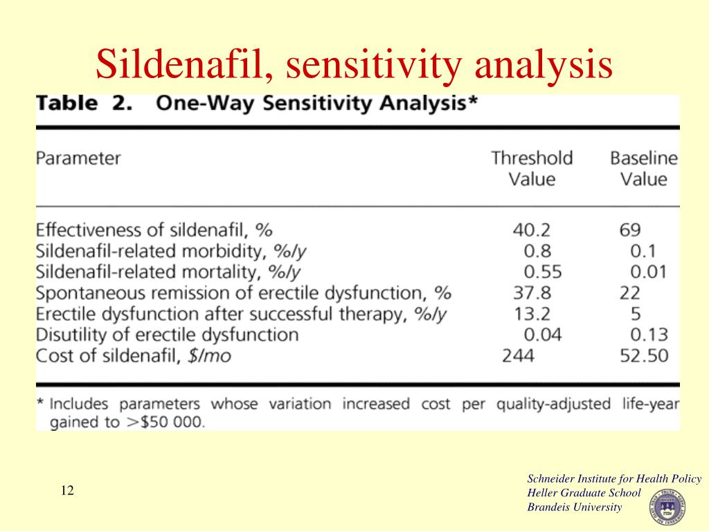 Sildenafil, sensitivity analysis