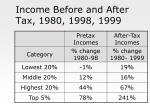 income before and after tax 1980 1998 1999