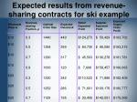 expected results from revenue sharing contracts for ski example