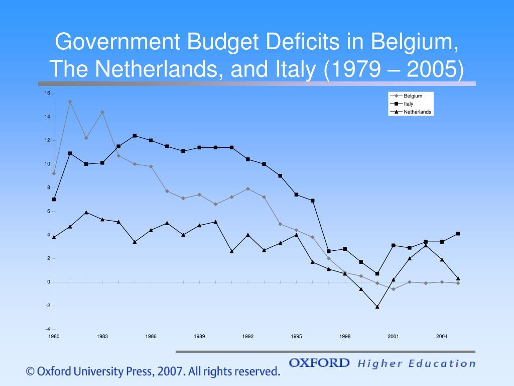 Government Budget Deficits in Belgium,
